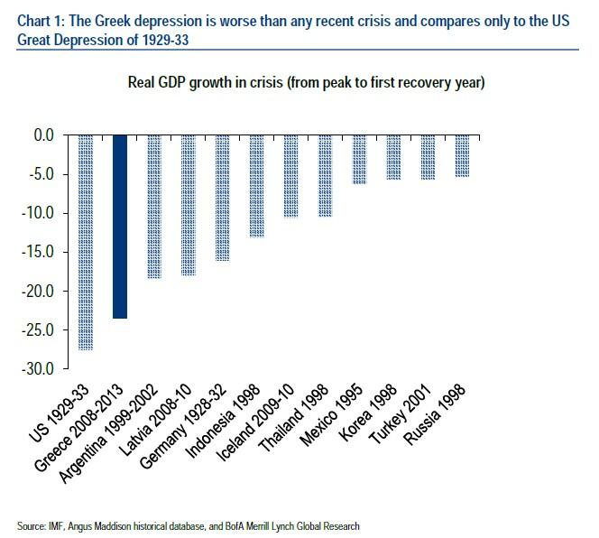La crisi greca descritta da un singolo grafico