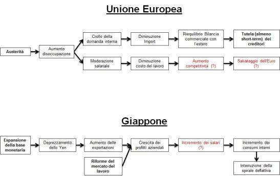 Confronto tra le politiche economiche implementate in Russia e Unione Europea: differenti approcci per diversi obiettivi