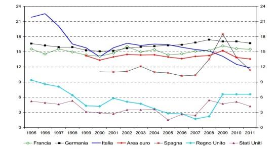 La propensione al risparmio: un confronto internazionale (valori in %)  Fonte: Eurostat, per i paesi dell'area dell'euro; ONS per il Regno Unito; BEA per gli Stati Uniti.  (in http://www.bancaditalia.it/pubblicazioni/econo/quest_ecofin_2/qef148/QEF_148.pdf)