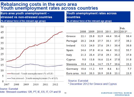 Slide 10: disoccupazione giovanile nei paesi in via di stress