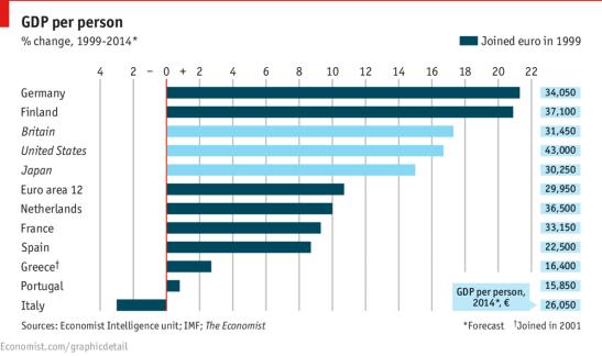 Variazione del PIL pro capite nel periodo 1999-2014 (in %) In blu i paesi che sono entrati nell'euro nel 1999