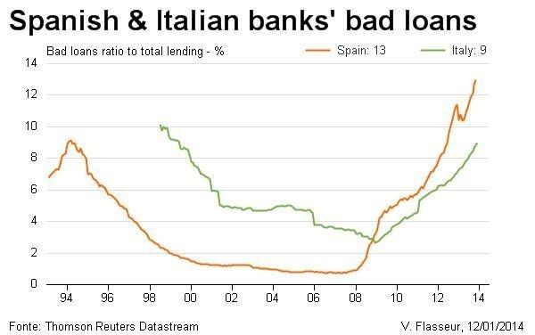 Il canto del cigno della spagna rischio calcolato for Nuovi prestiti immobiliari