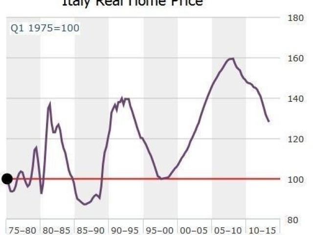 ITALIA GAME OVER (?)