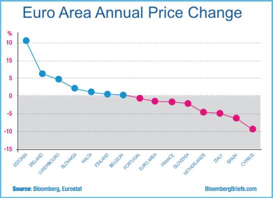 Euro Area Annual Change Price