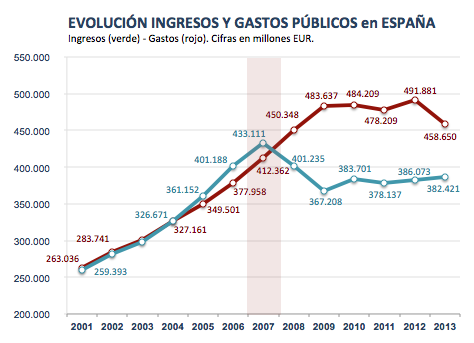 Evoluzione di introiti e spesa pubblica in Spagna: Introiti (verde) – spesa (rosso). Cifre in milioni di euro (fonte)