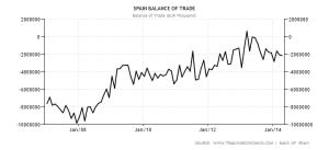Spagna: Bilancia dei pagamenti - 2007/2014