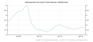 Spagna: Lending rate bancario - 2007/2014