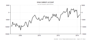 Spagna: Current Account (in milioni di Euro) - 2007/2014
