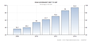 spain-government-debt-to-gdp