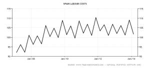 Spagna: Costo del lavoro (in migliaia di Euro) - 2007/2014 [2008 = 100]