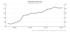 Tasso di disoccupazione (in % della forza lavoro) - 2007/2014