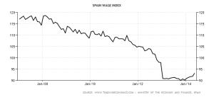 Spagna: salari nominali  - 2007/2014 [2011 = 100]