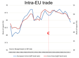 Intra-EU trade